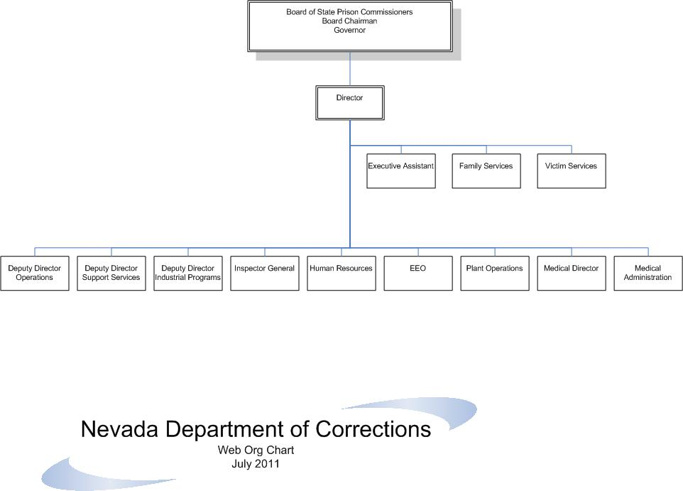 Department Organization  Nevada Department Of Corrections